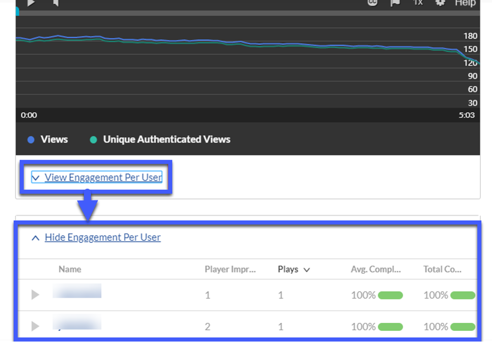 Screenshot highlighting the expanding View Engagement Per User showing infortion for two users.